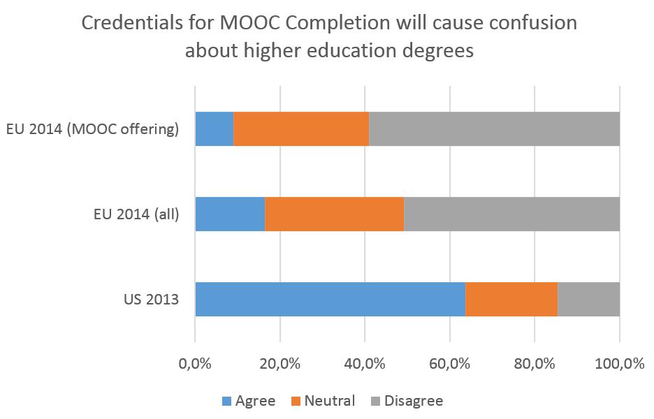 ECO MOOC credentials
